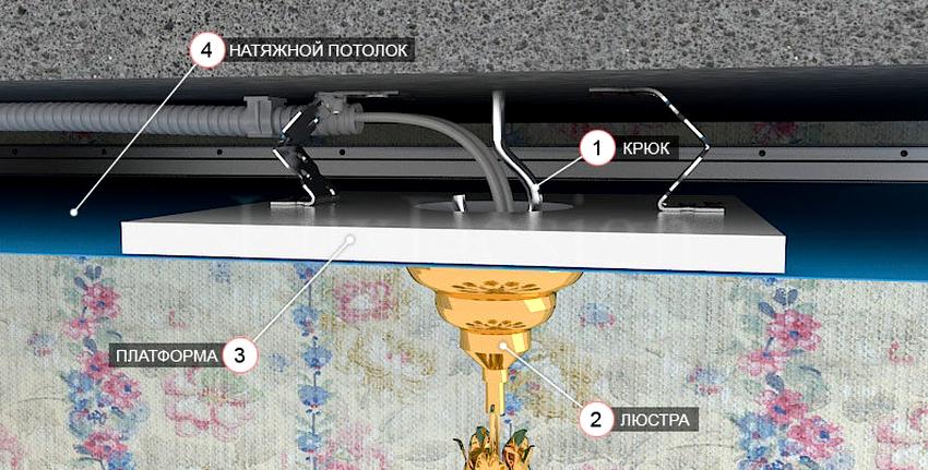 Самым сложным способом монтажа люстры считается установка осветительного прибора на натяжной потолок