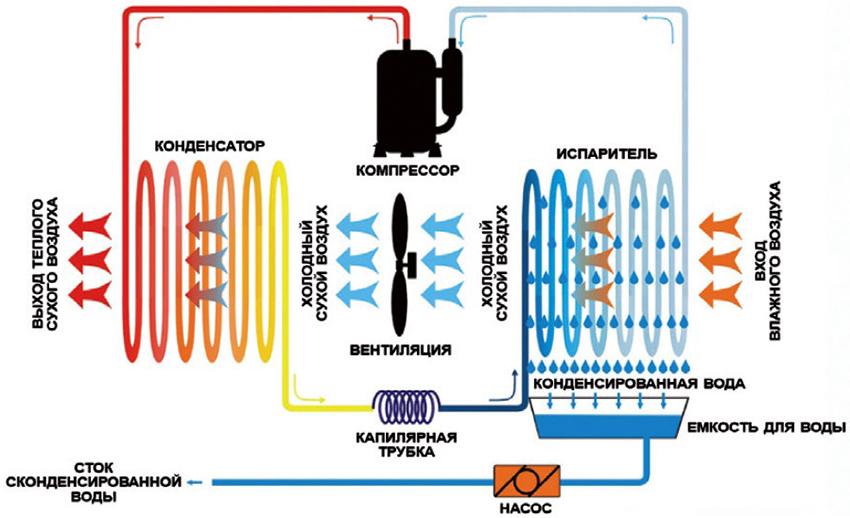 Принцип работы конденсационного осушителя воздуха