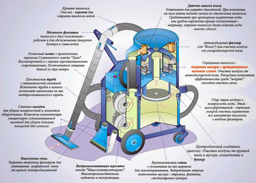 Принципы работы как строительного, так и бытового пылесоса одинаковы