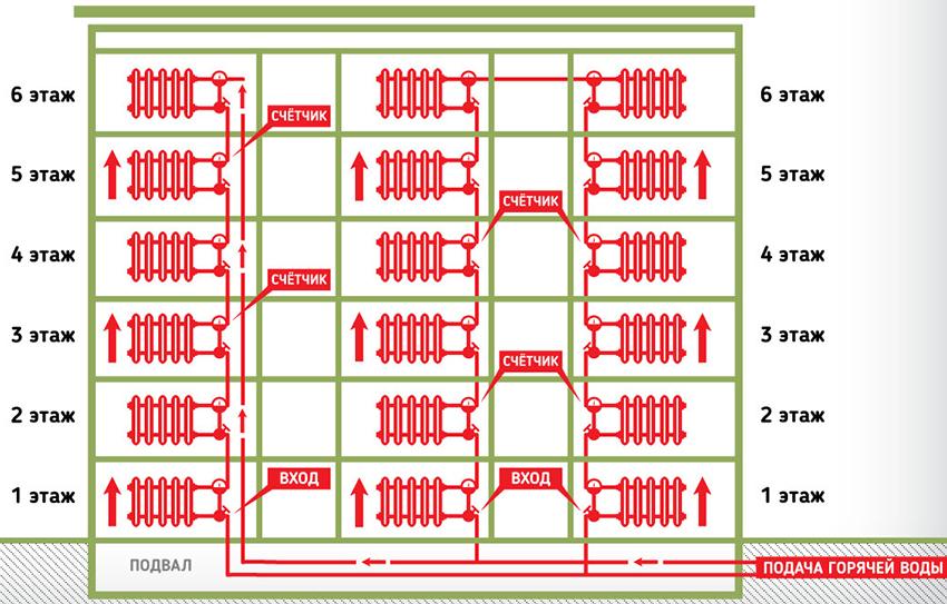 Схема горизонтальной системы отопления в многоквартирном доме