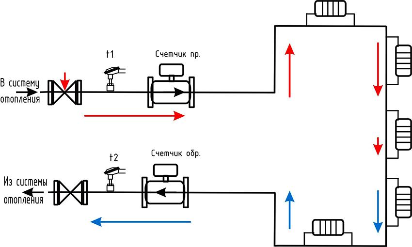 Схема работы счетчика отопления в квартире