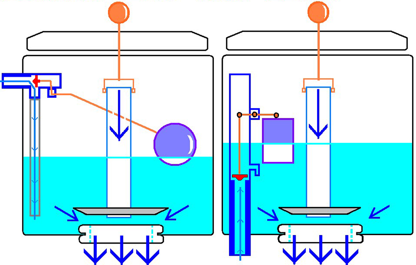 Принцип работы сливного механизма в бачке унитаза