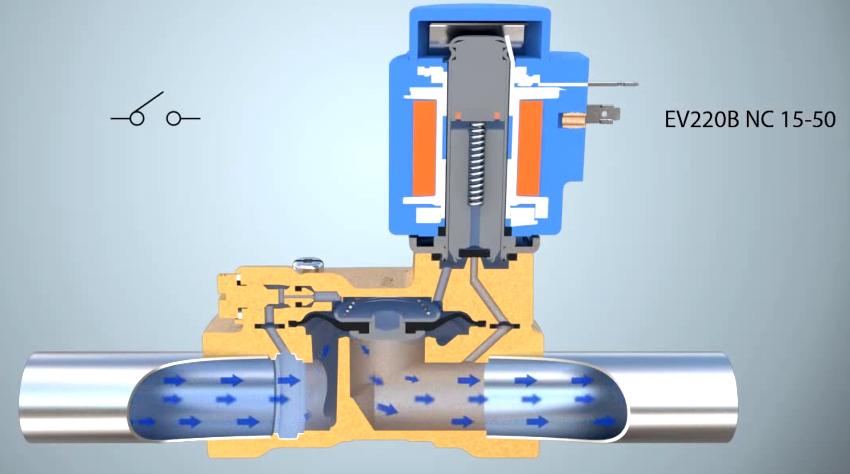Самые простые электромагнитные клапаны содержат одно входное и одно выходное отверстие