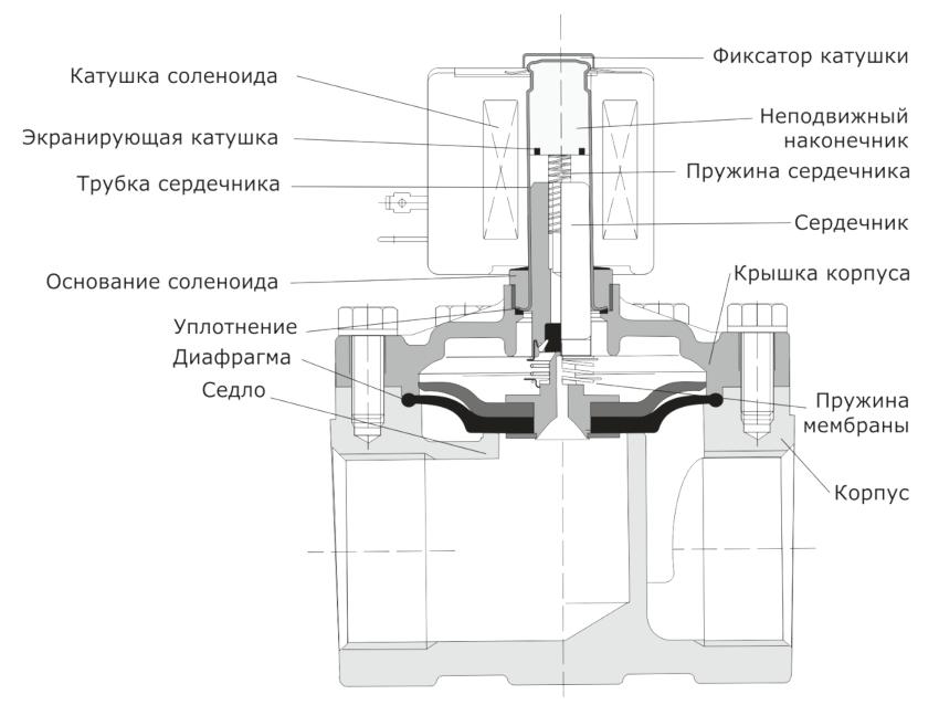 Большинство соленоидных клапанов включает следующие детали: пружину якоря, катушку, тарелку клапана, диафрагму