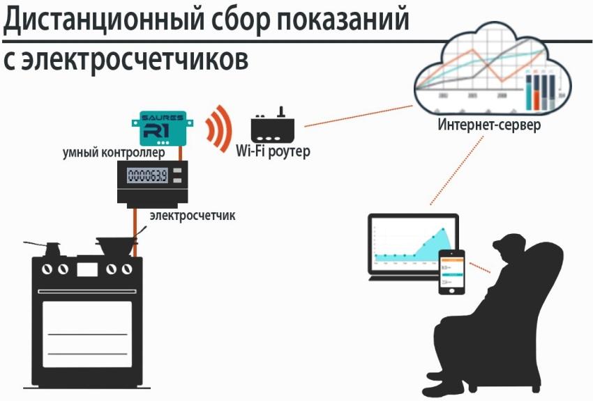 Принцип дистанционного сбора показаний со счетчика электричества