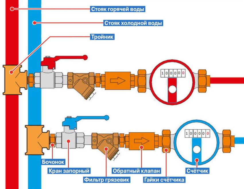 Схема установки водоизмерительного устройства является необходимым моментом во время подготовки к монтажу прибора