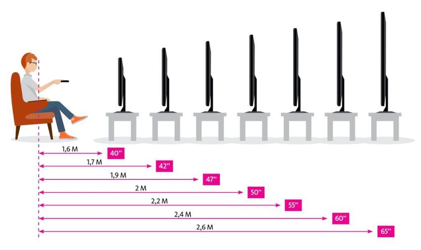 Средние по размерам комнаты позволяют приобрести телевизор с диагональю 22-26 дюймов