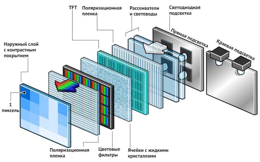 Самое высокое число диодов в ЖК-дисплее составляет 5 200 штук