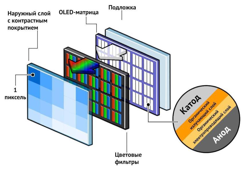Техпроцесс создания OLED-панелей позволяет сделать их намного тоньше, чем ЖК