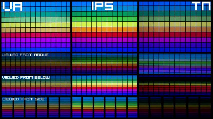 IPS матрицы — идеальны по цветопередаче, контрастности и углам обзора