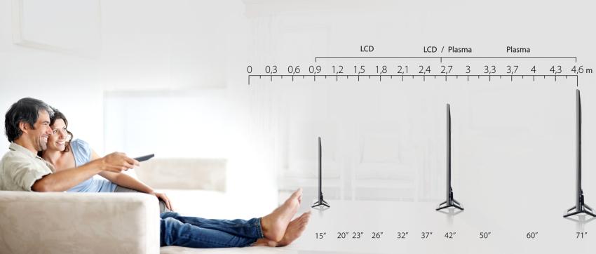 Оптимальный размер телевизора для конкретного помещения можно определить воспользовавшись специальной формулой