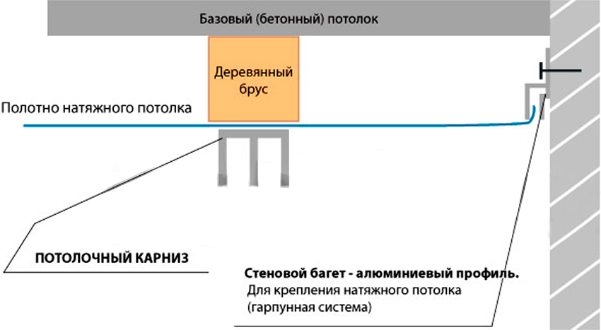 Схема установки потолочного карниза под натяжной потолок