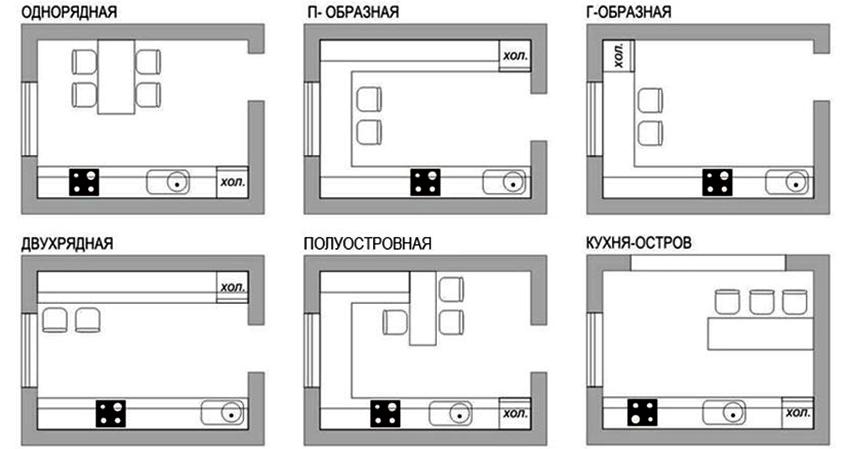 Компоновка кухонного гарнитура выбирается относительно габаритов и формы помещения