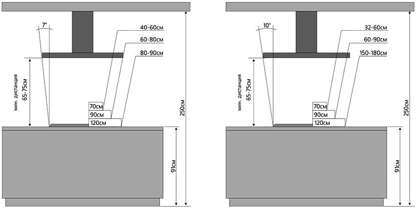 Высота кухонного острова должна соответствовать основному гарнитуру