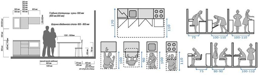 Кухонный гарнитур должен быть функциональным и удобным в использовании
