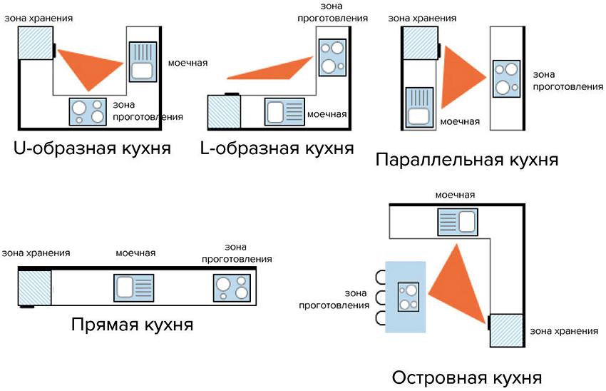 Рабочий треугольник играет важную роль в создании удобной планировки