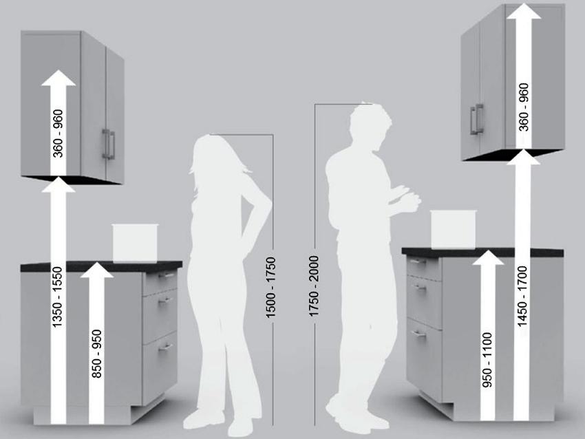 Просчитывая размер кухонного гарнитура необходимо учитывать рост всех жильцов