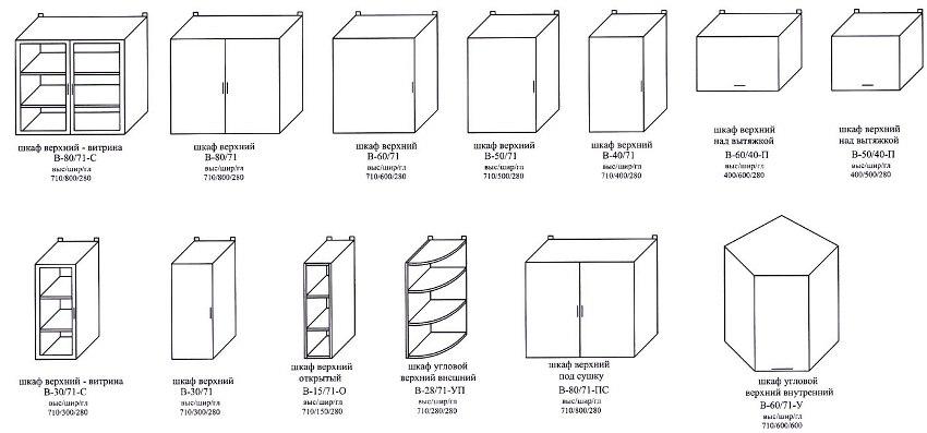 Для обеспечения функциональности и полноценного хранения на кухне посуды, стоит внимательно ознакомиться с правилами расчета размеров верхних модулей
