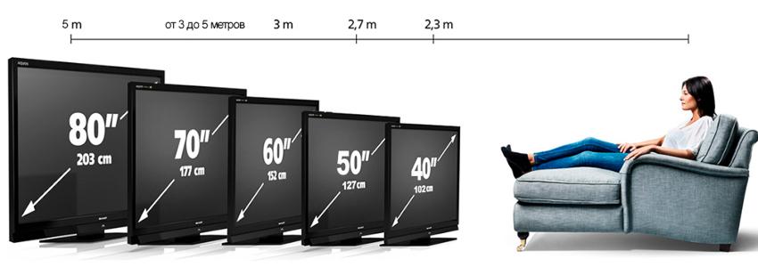 Для просмотра самого большого телевизора достаточно дистанции в пять метров