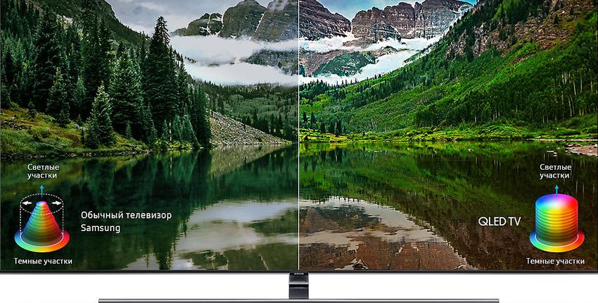 Система QLED применяемая в экранах телевизоров компанией Samsung явно превосходит по качеству изображения другие технологии