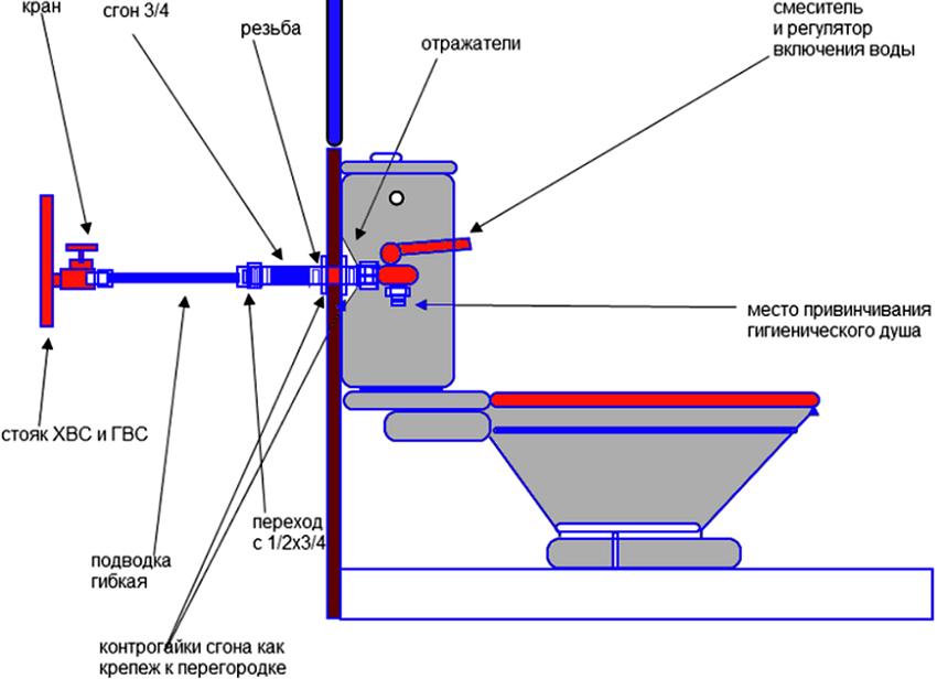 Схематический план установки смесителя с гигиеническим душем