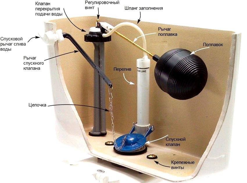 Арматура в сливном бачке состоит из поплавка, спускного клапана, клапана перекрытия и спускового рычага