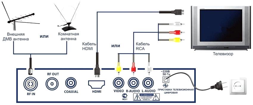 Схема подключения цифровой приставки DVB-T2 к телевизору