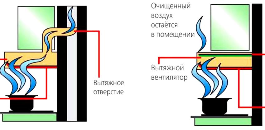 Вытяжки для кухни с фильтром без отвода отличаются тем, что им не требуется вывод в вентиляцию