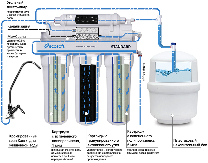 Системы с фильтром обратного осмоса позволяют получать абсолютно чистую воду