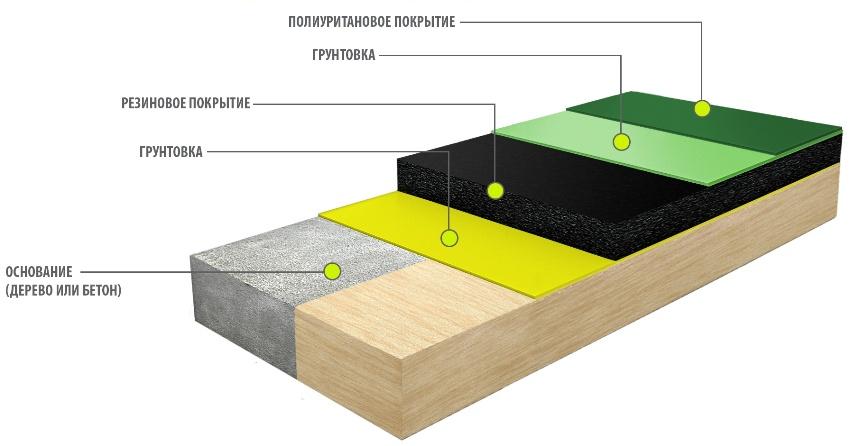 Полимерное покрытие в виде полиуретанового пола представлено многослойным материалом