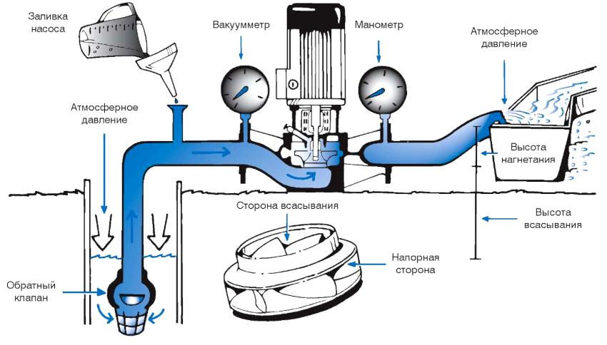 Благодаря малому износу внутренних механизмов центробежный насос имеет большой срок эксплуатации