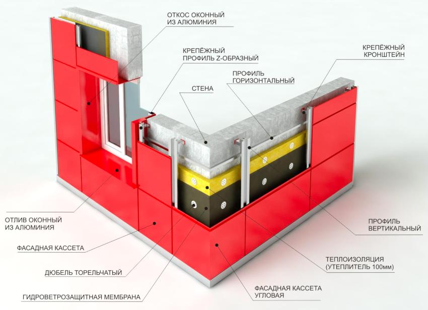 Система вентилируемого фасада представлена многослойной конструкцией, которая при помощи профилей и болтов крепится к наружной части стены здания