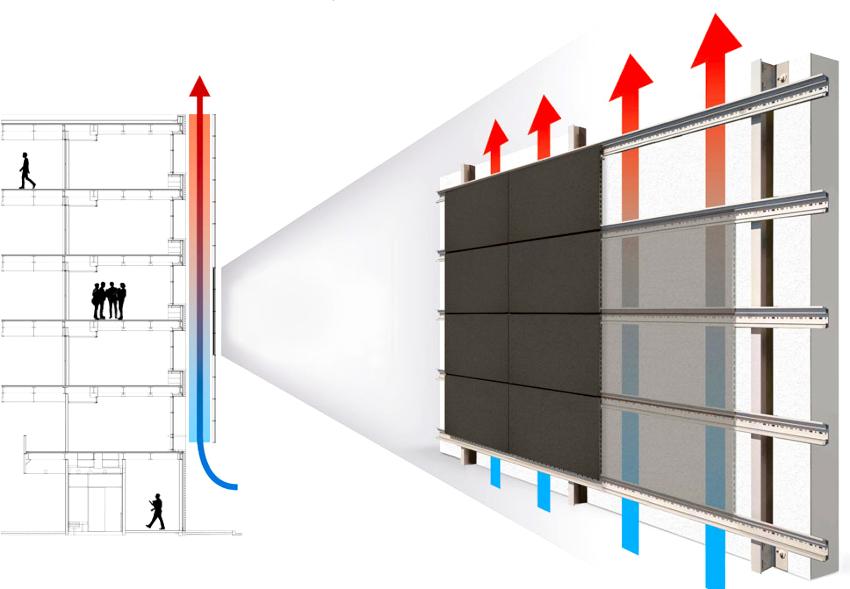 Циркуляционный зазор – это пространство между стеной и декоративной отделкой