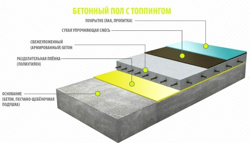 Благодаря топпингу износостойкость поверхности повышается в несколько раз