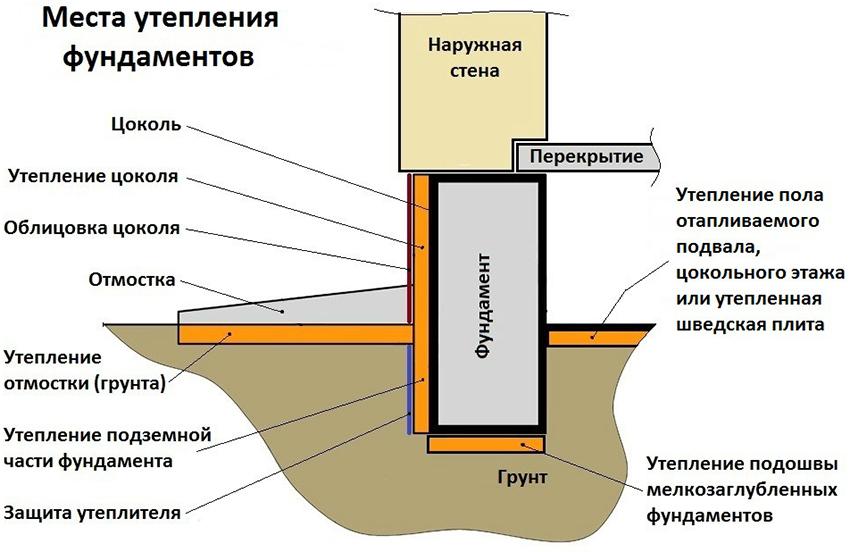 Схематический пример утепления фундамента ленточного типа