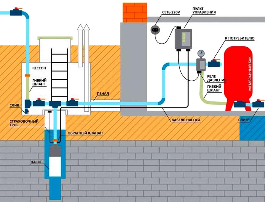 Установка обратного клапана при подключении гидроаккумулятора к скважине имеет ключевую роль