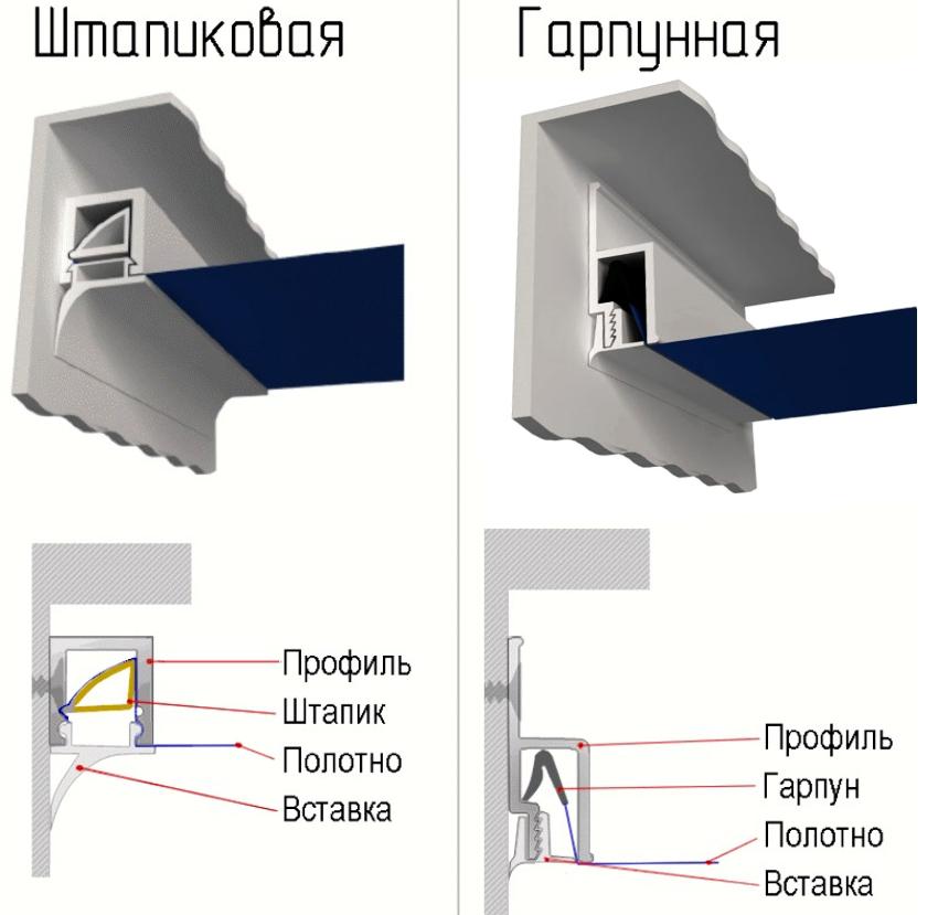 Для крепления натяжных потолков из ПВХ пленки используют штапиковую и гарпунную системы