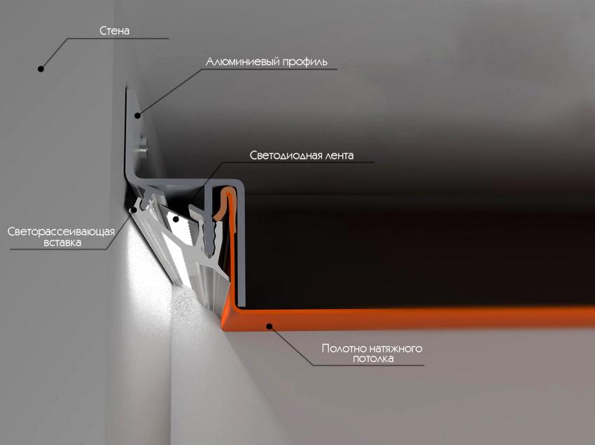 Профиль для натяжного потолка со светодиодной подсветкой создает эффект парения
