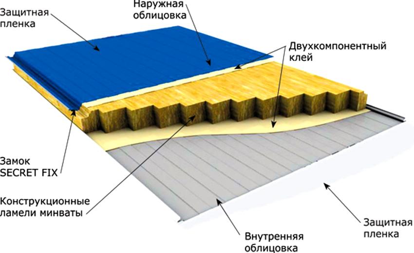 Сэндвич-панели являются универсальным изделием, широко применяемым в ремонтных и строительных работах