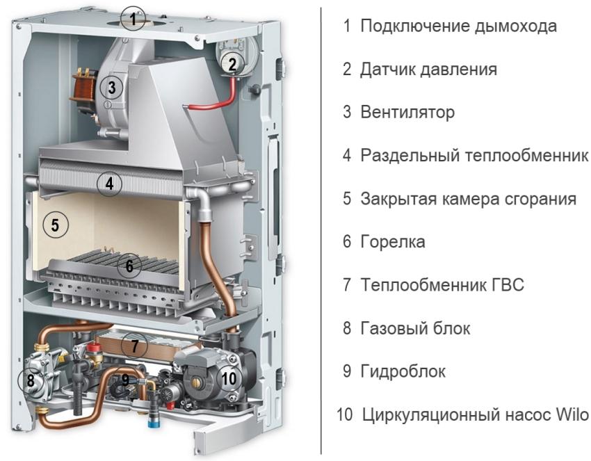 Составляющие газового котла