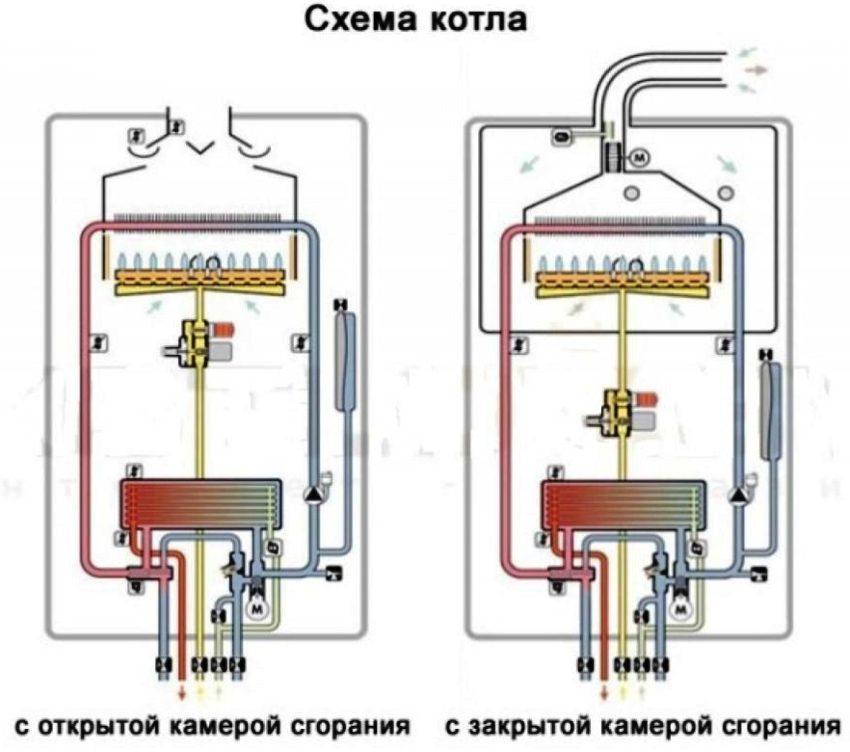 Газовые котлы бытового назначения имеют открытую либо закрытую камеру сгорания