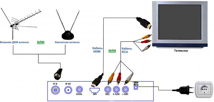 Варианты подключения цифровой приставки к старому телевизору