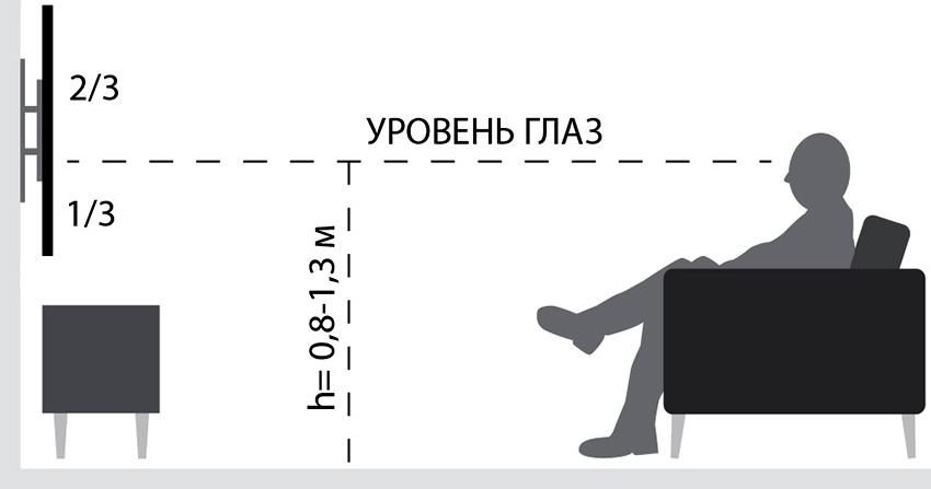 Телевизор в гостиной вешают на высоте соответствующей уровню глаз сидящего человека