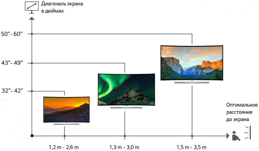 В первую очередь высота расположения телевизора зависит от размера устройства