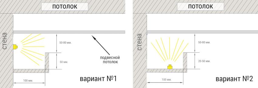 Натяжной потолок с подсветкой: разновидности конструкций и светильников