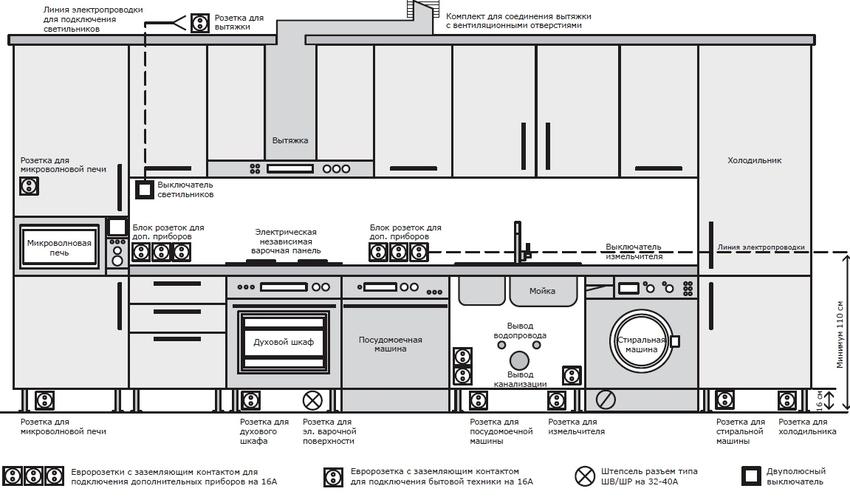 Чаще всего компании выпускающие кухонную мебель, предусматривают специальное место под посудомоечную машину