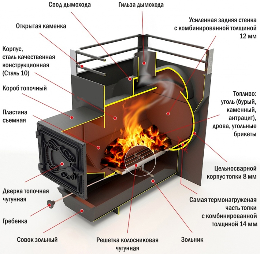 Конструкция металлической банной печи закрытого типа