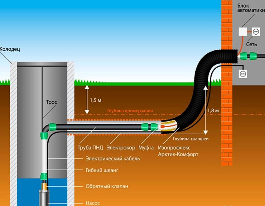 Создание колодца – оптимальный вариант водоснабжения бани
