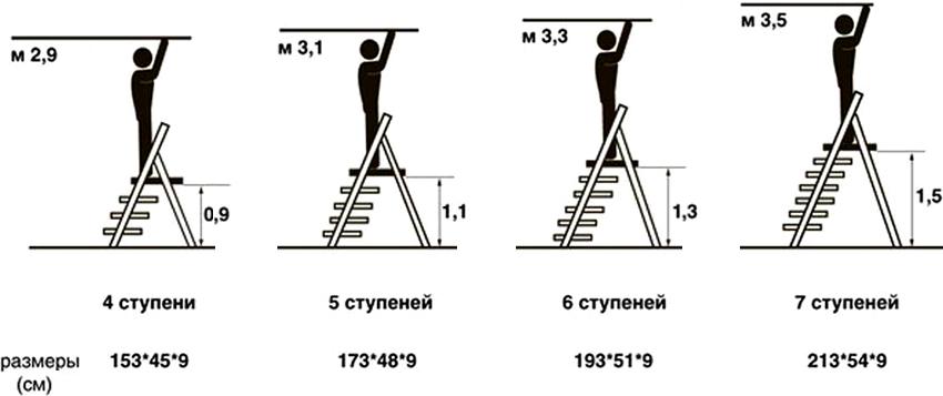 Стандартные размеры деревянных стремянок на 4, 5, 6 и 7 ступеней