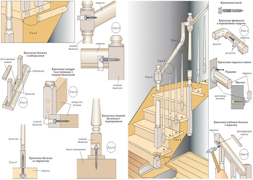 Схема изготовления и крепления балясин к ступеням и поручням